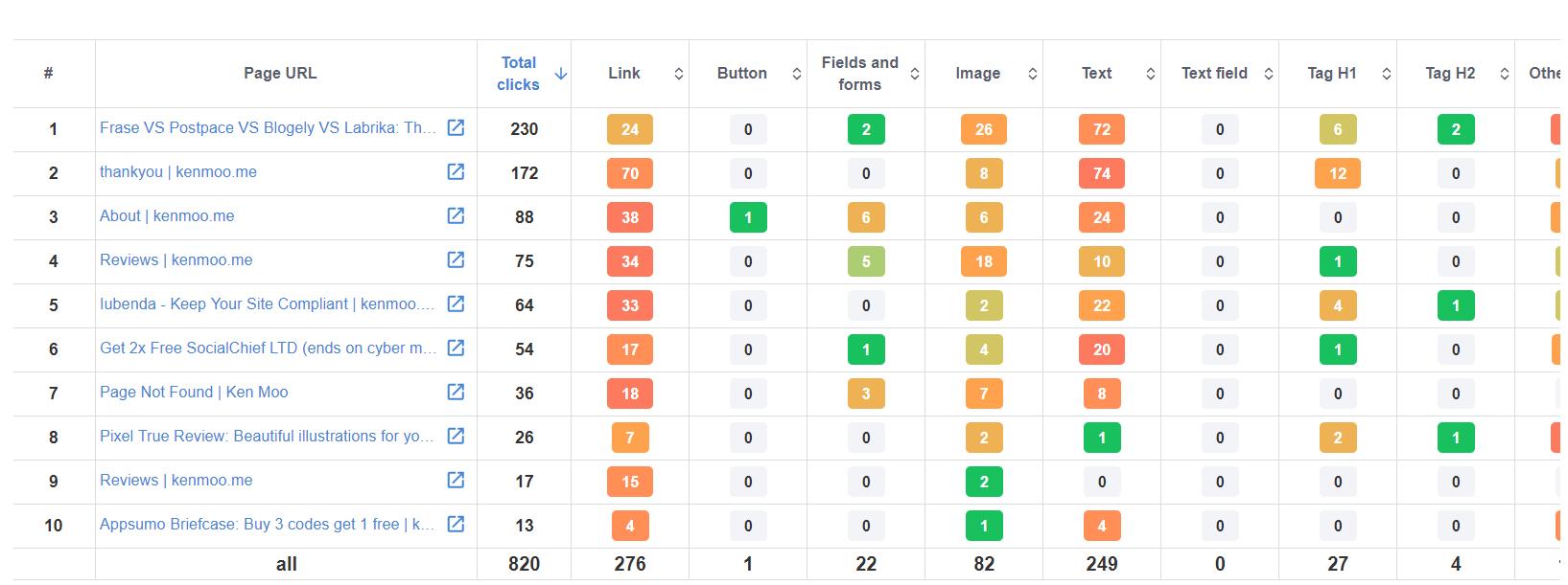 Plerdy heatmap overview dashboard