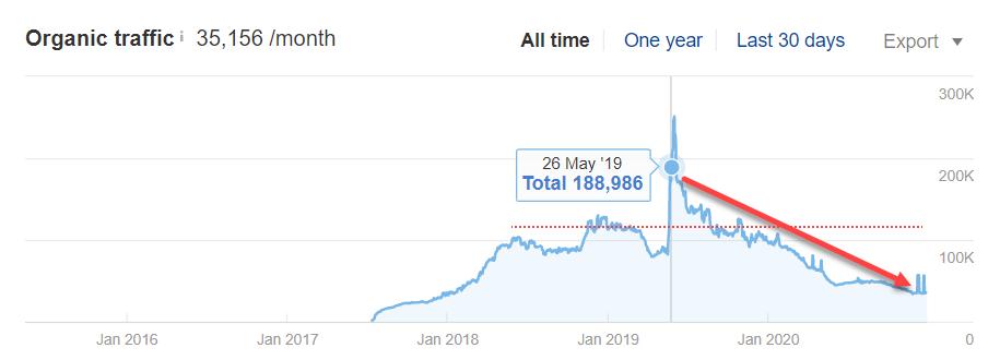hashtagforlikes declining organic traffic