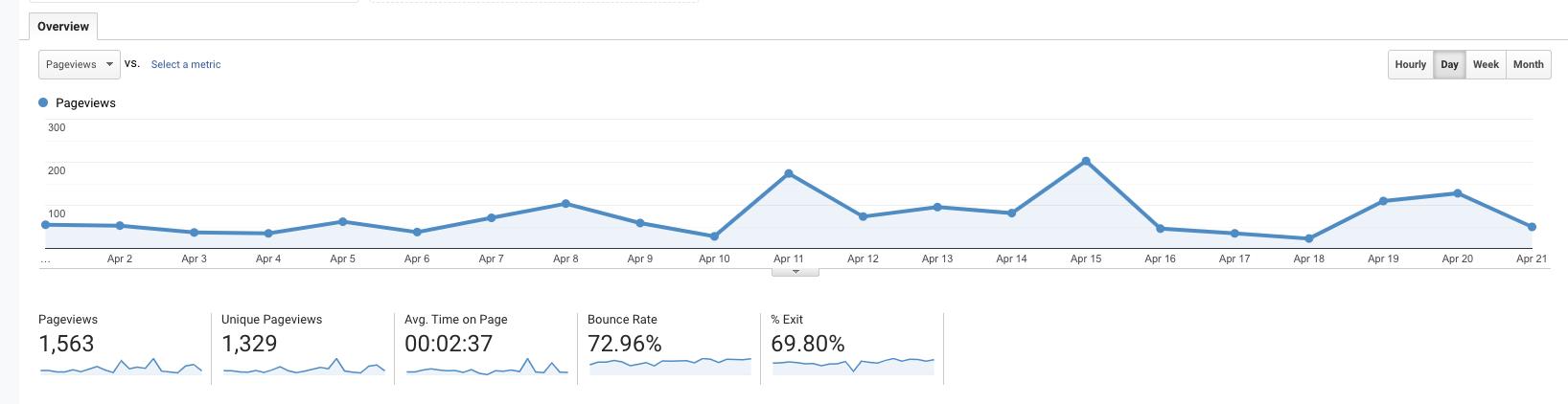 Google Analytics Sample