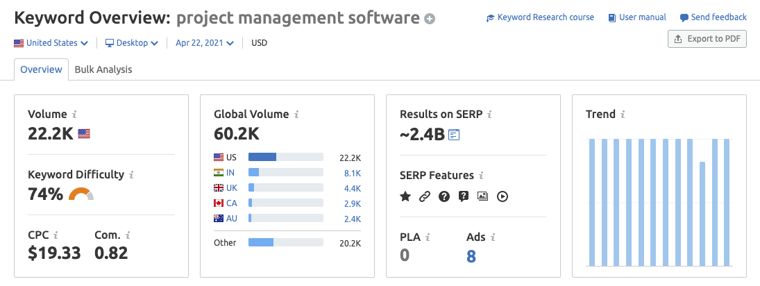 Keyword Overview by SEMRush